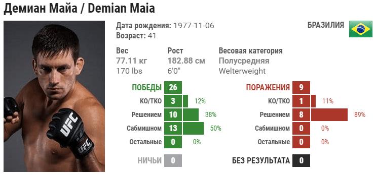 Прогноз на бой Демиан Майя – Тони Мартин