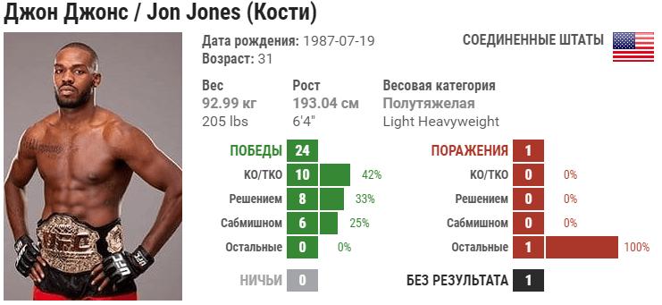 Прогноз на бой Джон Джонс – Тьяго Сантос