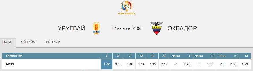 Уругвай – Эквадор. Прогноз матча Копа Америка