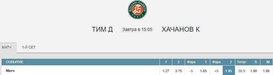 Доминик Тим - Карен Хачанов. Прогноз матча Ролан Гаррос