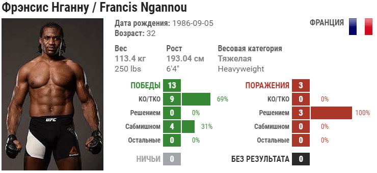 Прогноз на бой Джуниор дос Сантос – Фрэнсис Нганну