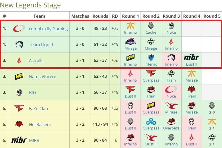 Ставки на CS: GO с учетом рейтинга турнира