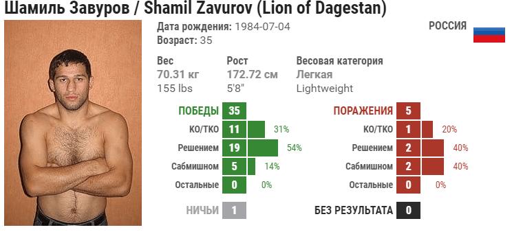 Прогноз на бой Шамиль Завуров – Фил Барони