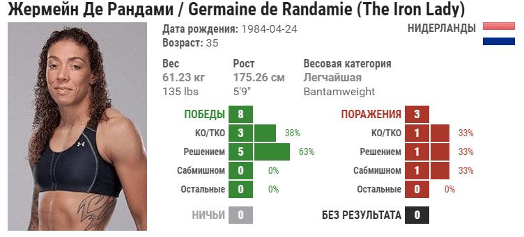 Прогноз на бой Жермейн де Рандами – Аспен Лэдд