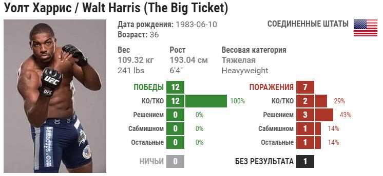 Прогноз на бой Алексей Олейник – Уолтер Харрис