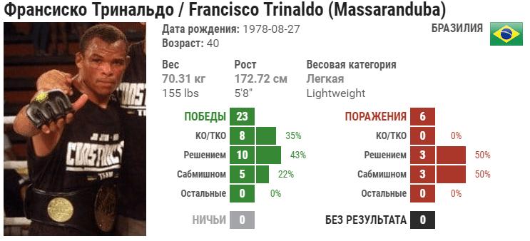 Прогноз на бой Александр Эрнандез – Франциско Тринальдо