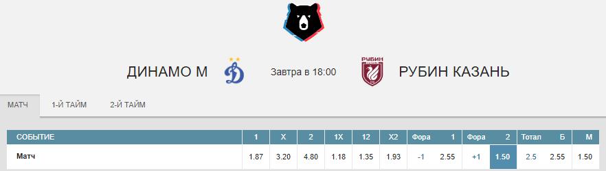 Динамо – Рубин. Прогноз матча РПЛ