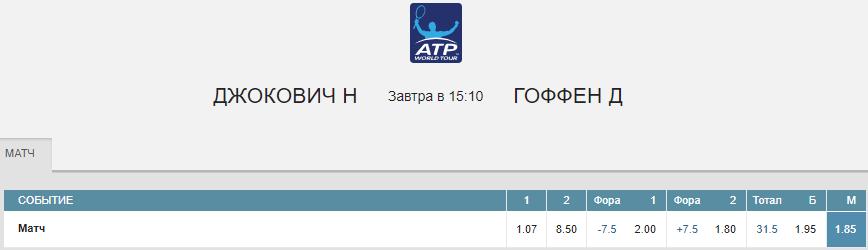 Новак Джокович – Давид Гоффен. Прогноз матча Уимблдона