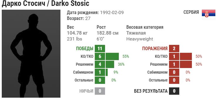 Прогноз на бой Дарко Стосич – Кеннеди Нзечакву
