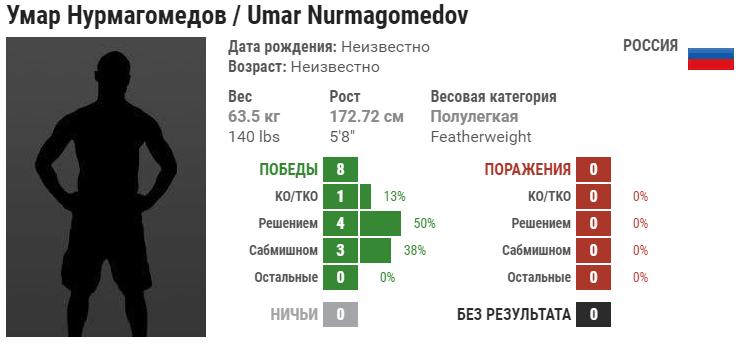 Прогноз на бой Омар Нурмагомедов – Моктар Бенкаси