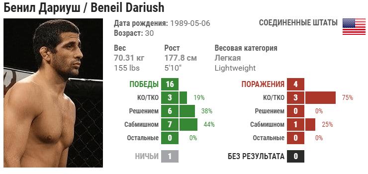 Прогноз на бой Бенеил Дариуш – Драккар Клозе