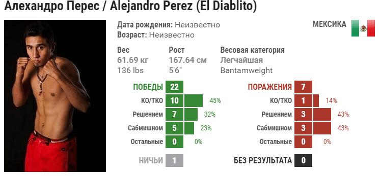 Прогноз на бой Алехандро Перез – Сонг Ядонг