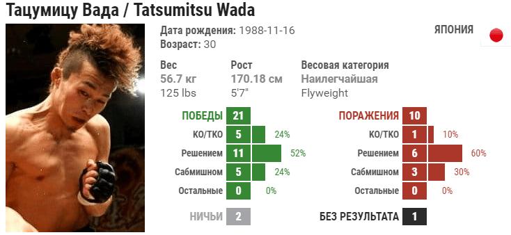 Прогноз на бой Деметриус Джонсон – Тацумицу Вада