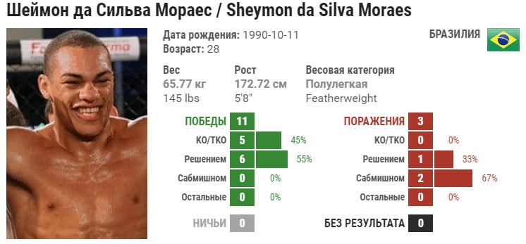 Прогноз на бой Андре Фили – Шеймон Мораес