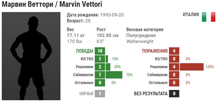 Прогноз на бой Марвин Веттори – Сезар Феррейра