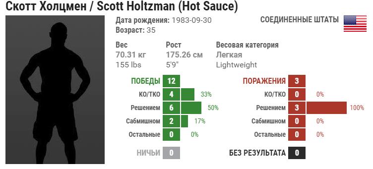 Прогноз на бой Скотт Хольцман – Дон Юн Ма