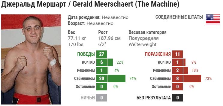 Прогноз на бой Тревин Джайлс – Джеральт Мершарт