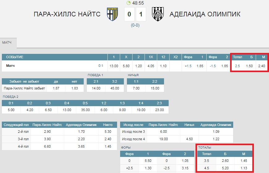 Стратегия Есаулова – ставки на тотал меньше по ходу матча