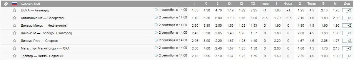 Сезон 2019/2020 КХЛ. Интересные цифры и факты