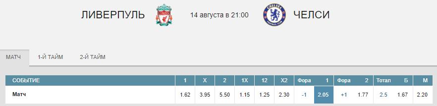 Ливерпуль – Челси. Прогноз матча за Суперкубок УЕФА