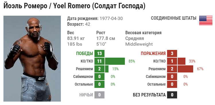 Прогноз на бой Йоэль Ромеро – Пауло Коста