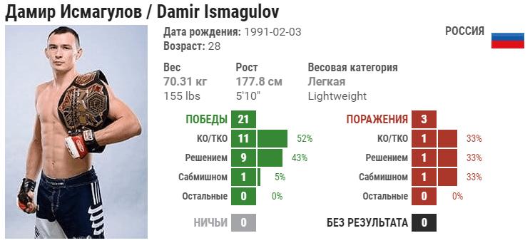 Прогноз на бой Дамир Исмагулов – Тиаго Мойзес