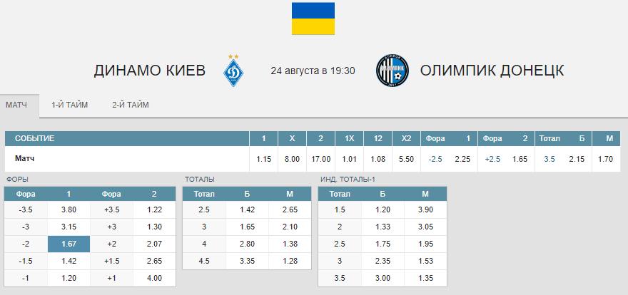 Динамо – Олимпик. Прогноз матча УПЛ