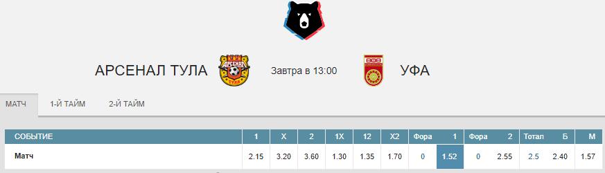 Арсенал – Уфа. Прогноз матча РПЛ
