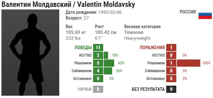 Прогноз на бой Тимоти Джонсон – Валентин Молдавский