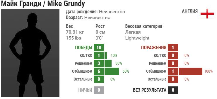 Прогноз на бой Мовсар Евлоев – Майк Гранди