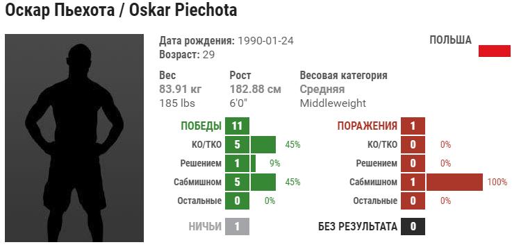 Прогноз на бой Родолфо Виейра – Оскар Пьехота
