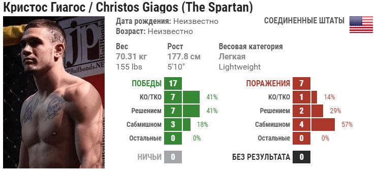 Прогноз на бой Драккар Клозе – Кристос Гиагос: падет ли Спарта еще раз?