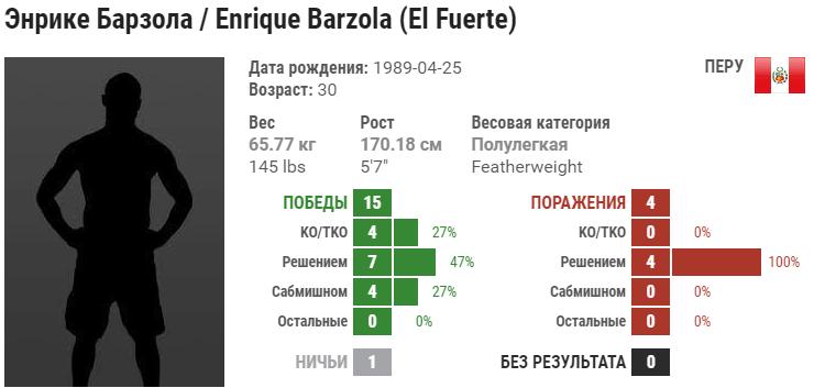 Прогноз на бой Энрике Барзола – Бобби Моффетт