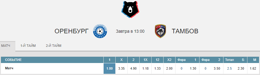 Оренбург – Тамбов. Прогноз матча РПЛ