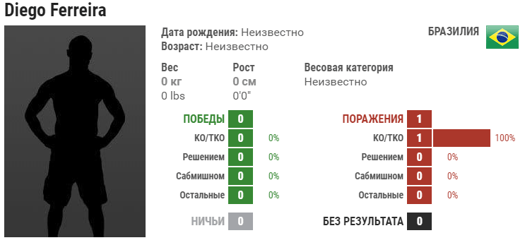 Прогноз на бой Майрбек Тайсумов – Диего Феррейра