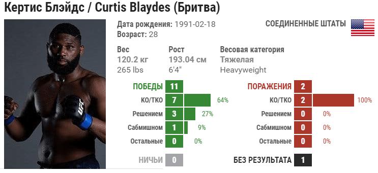 Прогноз на бой Кёртис Блейдс – Шамиль Абдурахимов