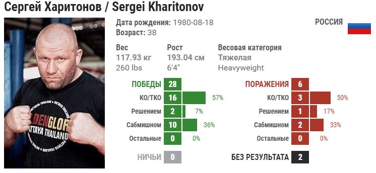 Прогноз на бой Мэтт Митрион – Сергей Харитонов