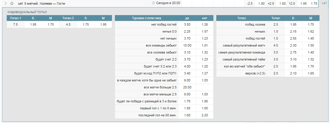 Ставки на статистику игрового дня в Еврокубках