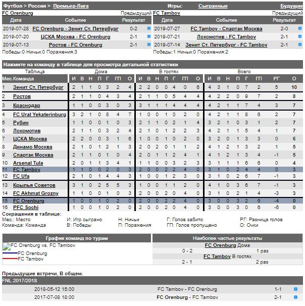 ТОП-матчи от БК Леон