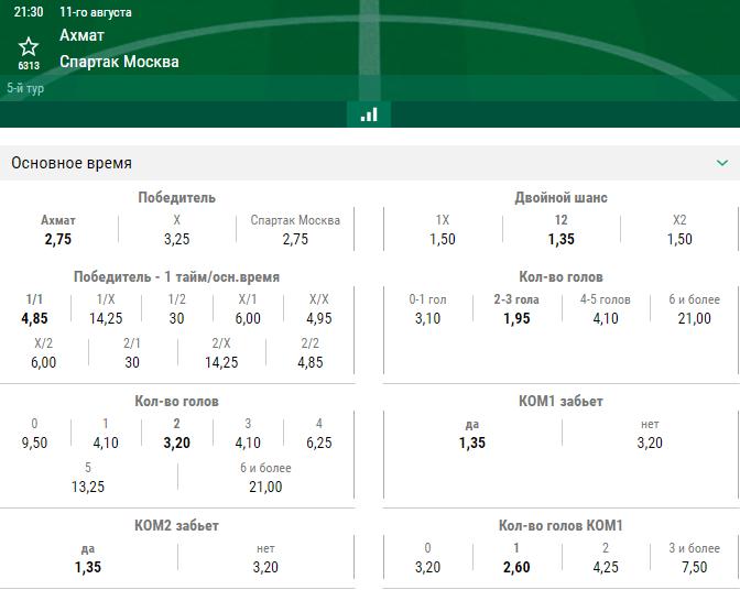 РПЛ в статистике. Сезон 2019/2020. Тур 4