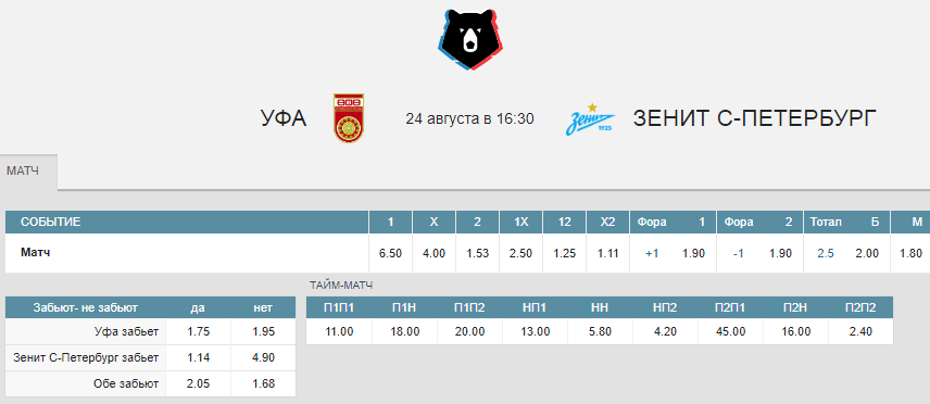 РПЛ в статистике. Сезон 2019/2020. 6-й тур