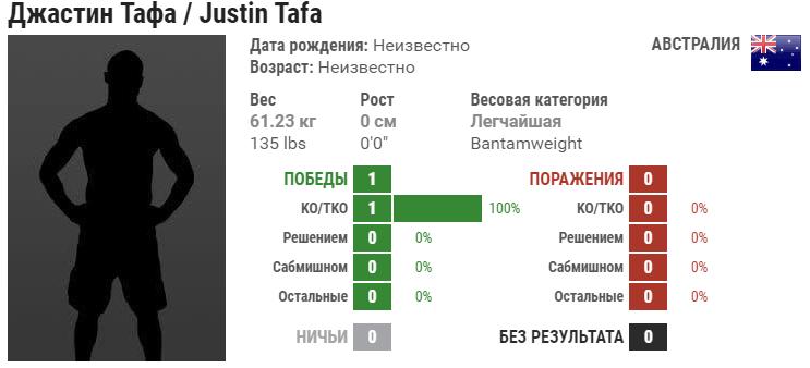 Прогноз на бой Джастин Тафа – Йорган Де Кастро