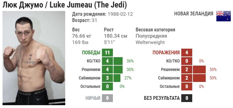 Прогноз на бой Люк Джумо – Диего Лима