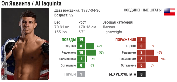 Прогноз на бой Эл Яквинта – Дэн Хукер