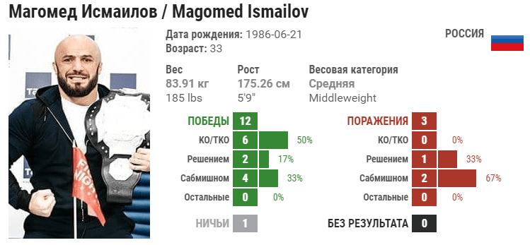 Прогноз на бой Артём Фролов – Магомед Исмаилов