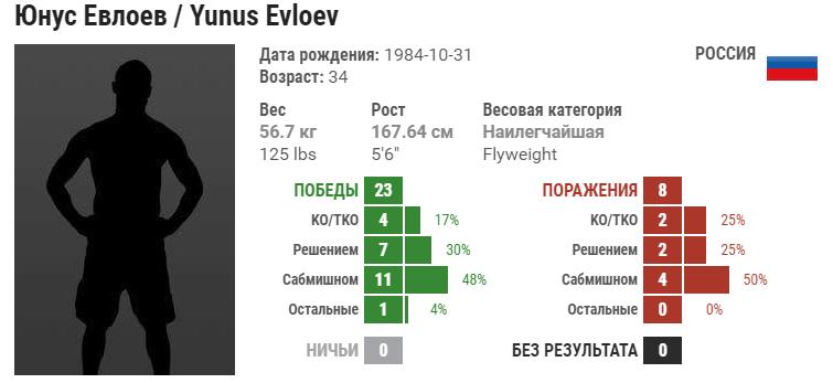 Прогноз на бой Юнус Евлоев – Азам Гафоров