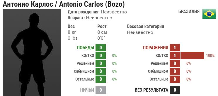 Прогноз на бой Антонио Карлос – Юрайя Холл