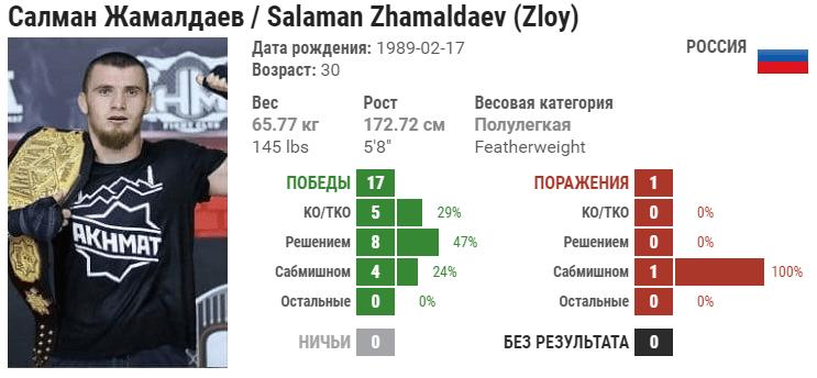 Прогноз на бой Салман Жамалдаев – Фелипе Фроеш