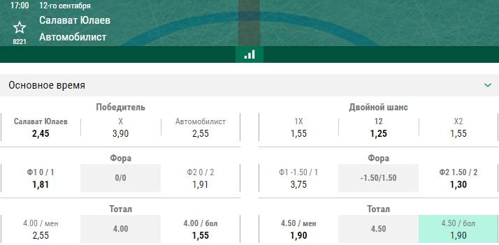 Салават Юлаев – Автомобилист. Прогноз матча КХЛ