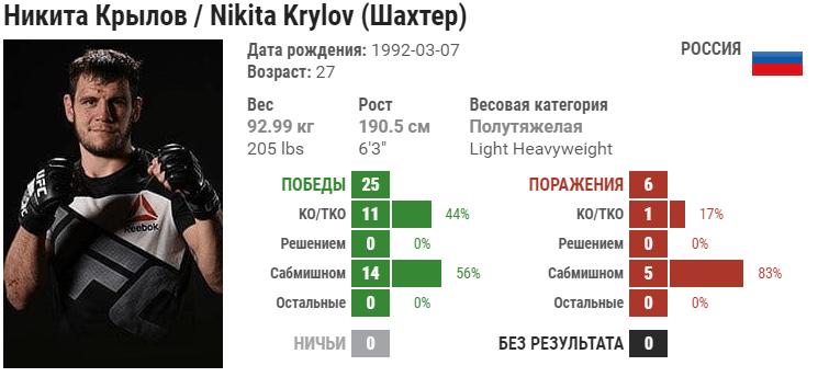 Прогноз на бой Гловер Тейшейра – Никита Крылов